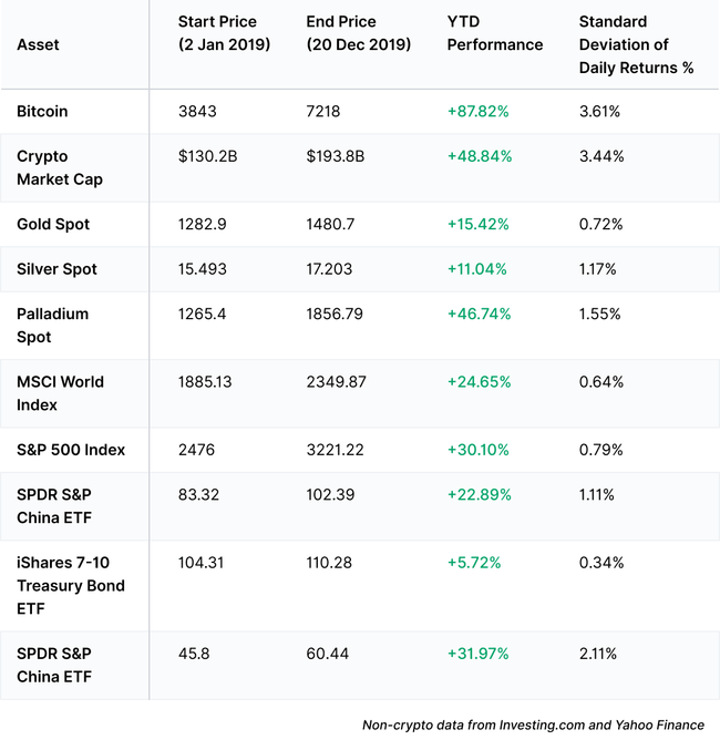 btc-versus-traditional-financial-assets-in-2019